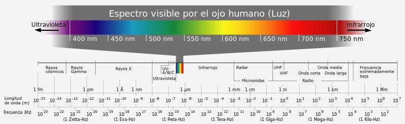 gafas y radiación solar